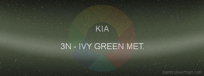 Kia paint 3N Ivy Green Met.